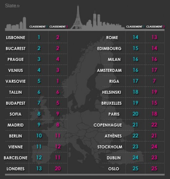 Holidays in Romania- Bucharest, the second European cities coolest (le second les villes europeennes plus cool -classification Slate.fr)